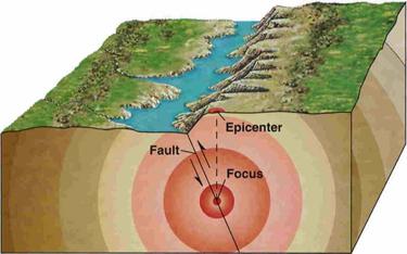 Focus epicenter