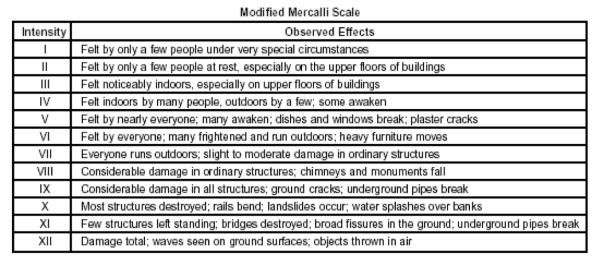 Mercalli