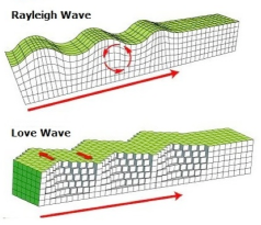 R and L wave